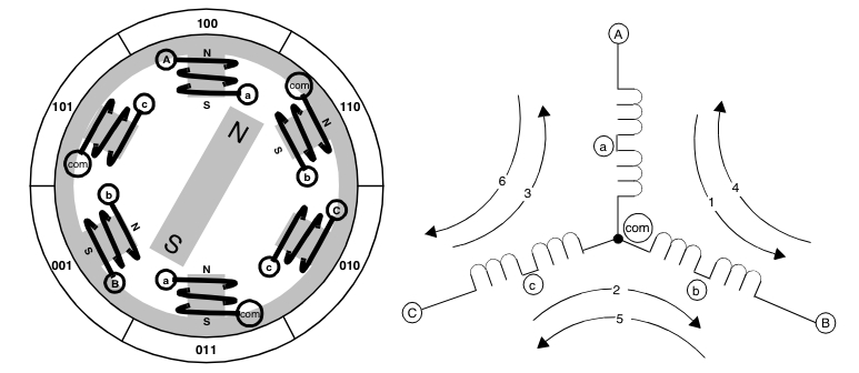 Electric Motor Winding Diagrams http://bldc.wikidot.com/bldc-and-8051